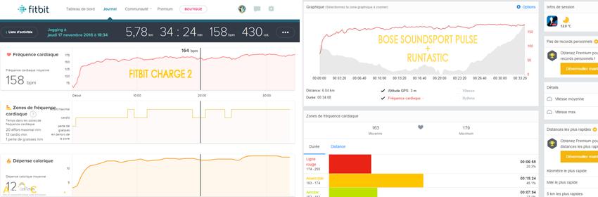 Performances du capteur cardio des Bose SoundSport Pulse